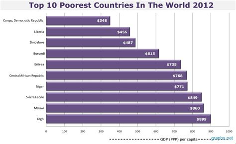 top 10 richest countries in africa the bloomgist wealth the world of the richest and the poorest docsity
