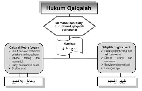 ringkasan  pembahasan soal hukum bacaan qalqalahra