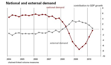 spending pattern in spanish spain economy watch chart of the day how spain s