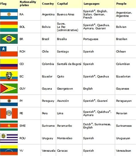 what countries as their official language i is the official language of almost all