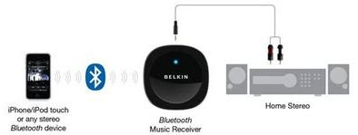 bluetooth receiver wireless home network made easy