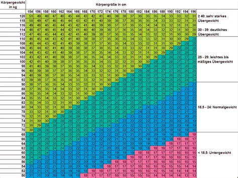 index tabelle bmi mass index stark gegen schwitzen