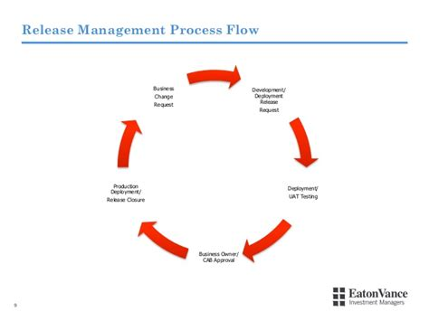 from release bottleneck to deployment flow how eaton