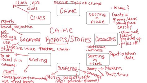 How To Write A Crime Report