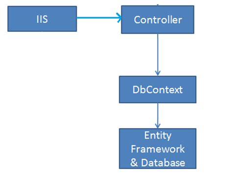 Repository Pattern Entity Framework Database First | repository pattern in mvc application using entity framework