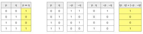 P Q R Table by Propositional Logic Table Boolean Algebra