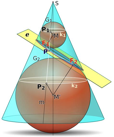 who discovered conic sections dandelin spheres wikipedia