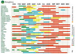 vegetable planting calendar for 2015 search results