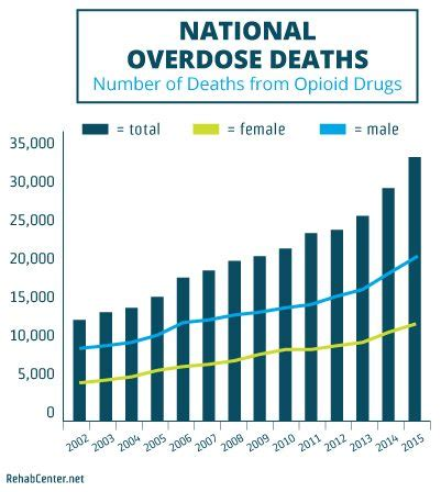 Detox Iop National Abstinence Rates by Medication Assisted Treatment For Opioid Use Disorders