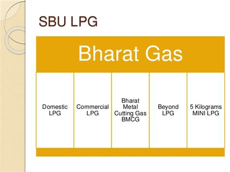 Bharat Petroleum For Mba by Bpcl Sip