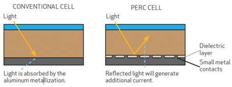rec solar switching   production capacity   cut perc cell technology cleantechnica