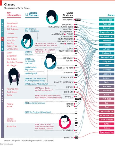Duke Mba Timeline by David Bowie S Genre Hopping Career