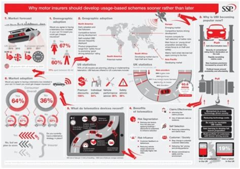 infographics of insurance telematics in the uk
