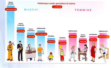 calcolo calorie alimenti giornaliere 187 calorie giornaliere donne