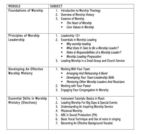 Church Leadership Outline by Developing Effective Worship Leaders