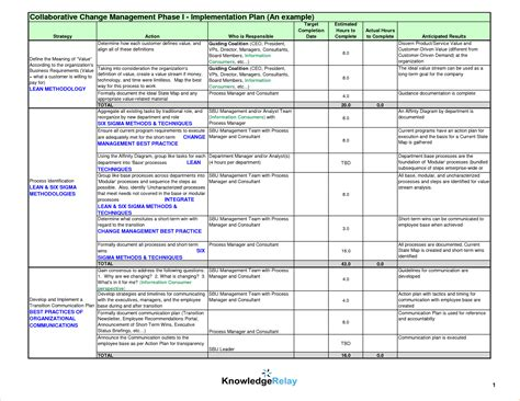 itil implementation project plan template awesome itil implementation plan template contemporary