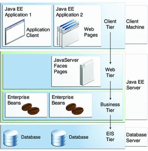 java ee tutorial web xml distributed multitiered applications the java ee 6 tutorial