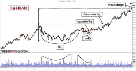 chart pattern trader review 10 chart patterns for price action trading trading