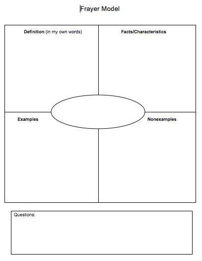 Math Graphic Organizer Templates by Communication Using A Frayer Model To Develop Math