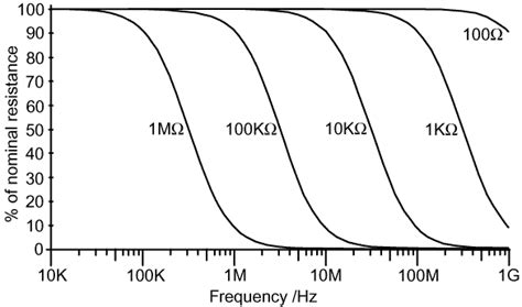 impedance of a resistor vs frequency graph g3ynh info components and materials part 3