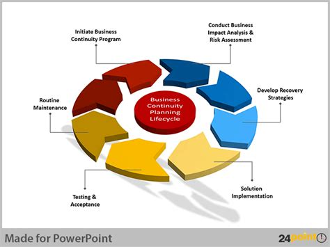 business planning cycle diagram presenting a visual business continuity plan