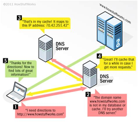 How Dns Lookup Works Unlocator Review Performance A Smart Dns Proxy Tested