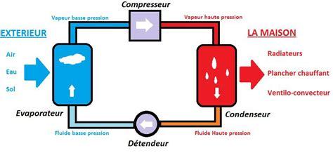 Comment Fonctionne Une Pompe à Chaleur 4373 by Comment Fonctionne Une Pompe 224 Chaleur Air Eau Nextwatt
