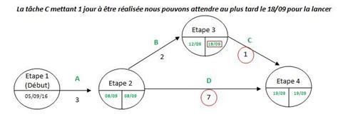 pert diagramme explication g 233 rer vos projets avec le diagramme de pert