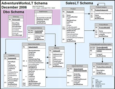 database diagram sql server 2012 database diagram adventureworks image collections how to