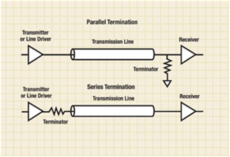 termination resistor reflection terminating transmission lines electronic products