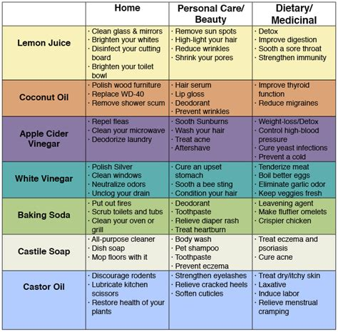 basic household items checklist 72 uses for simple household products to save money