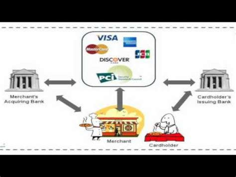 How Do Business Credit Cards Work