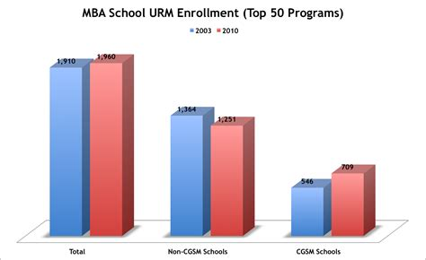 Top Mba Programs 2015 Part Time by In Most Mba Programs The Diversity Trend Is