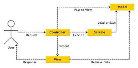 process view diagram business process and data with mvc model view controller