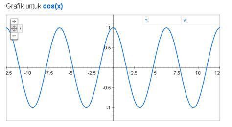 membuat grafik matematika online membuat grafik fungsi matematika menggunakan google