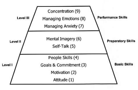 psychological skills program template ohio center for sport psychology