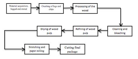 Paper Process Flowchart - paper process diagram images