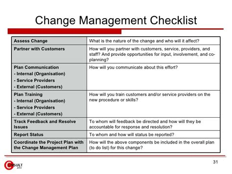 change management process template transition transformation change