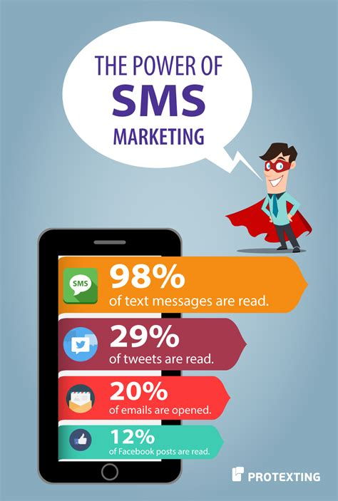 power of sms marketing by protexting sms and social