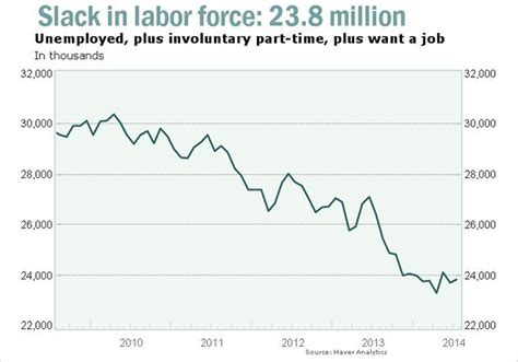 Who Are Unemployed Because Of Search Are Best Classified As Best Part Of Report Rise In Unemployment Rate Marketwatch