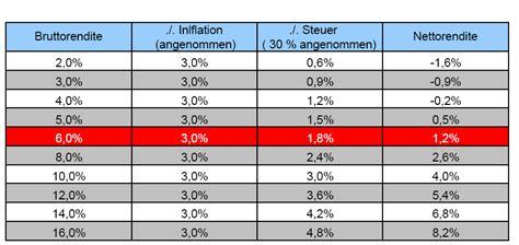 wann spricht inflation was ist eine hyperinflation goldsparplan vergleich