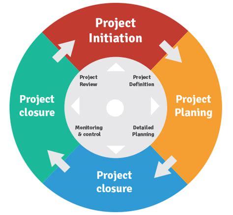 Project Management 2 project management ignite