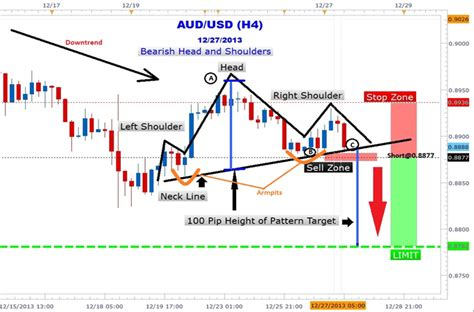trading pattern head and shoulders how to trade the aussie dollar head and shoulders pattern