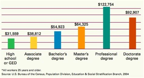 Cost Of Devry Mba by Graduate Schools Average Cost Of Graduate School