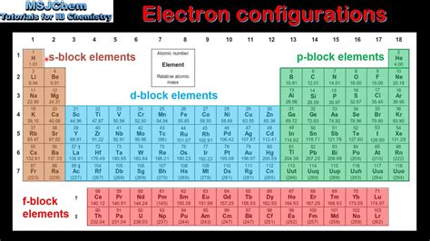 Periodic Table With Electron Configuration by 3 1 Electron Configuration And The Periodic Table Sl