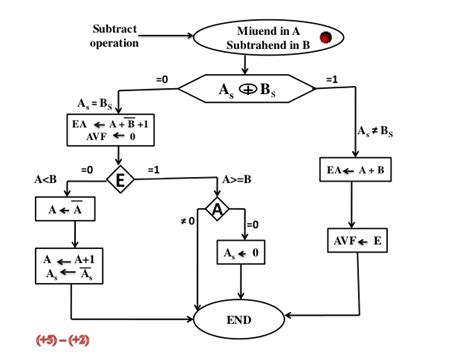 floating point addition and subtraction flowchart computer arithmetic