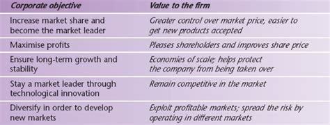 company objective statement the sector gcse revision business studies