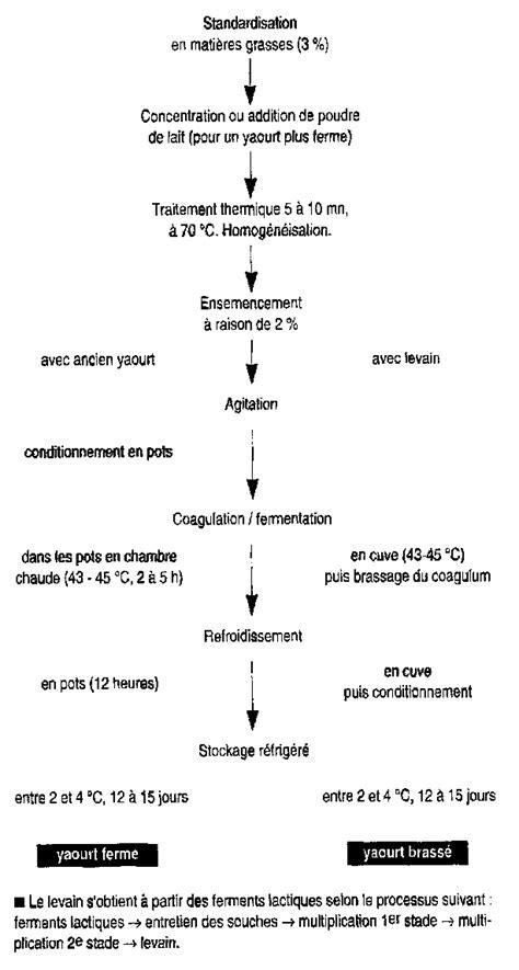 diagramme de fabrication des pates alimentaires voir diagramme de fabrication du yaourt page suivante