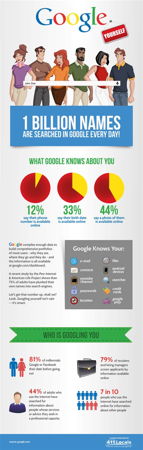 google images infographic google yourself infographic visualistan