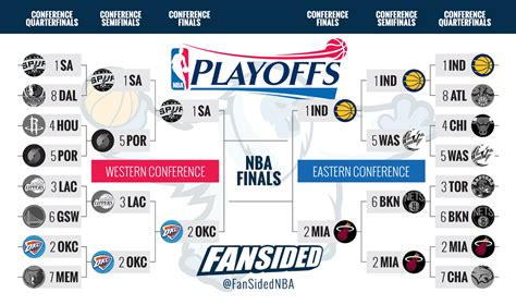 Mba Playoff Tv Schedule by Nba Conference Finals 2014 Bracket Schedule Tv Info And
